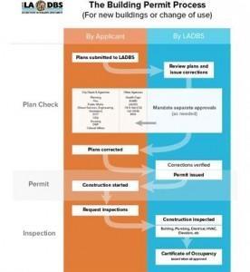 ladbs permit process